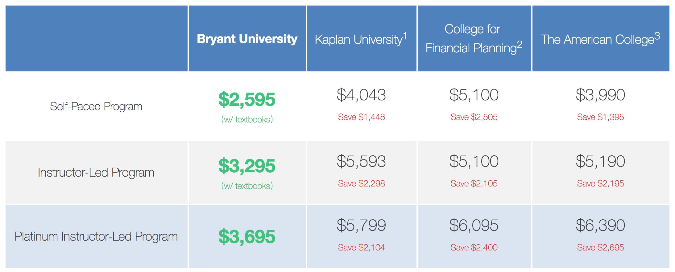bryant university supplement form